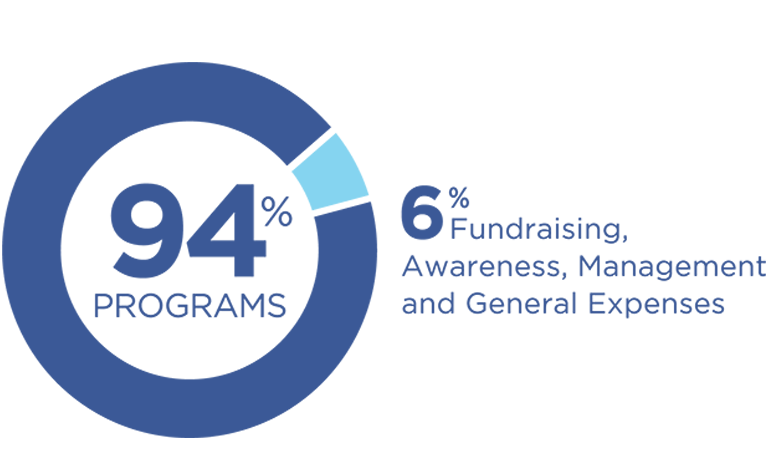 94% of CRS funds are used for programs