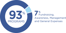 93% of CRS funds are used for programs